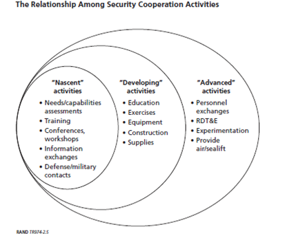Relationships among SC activities